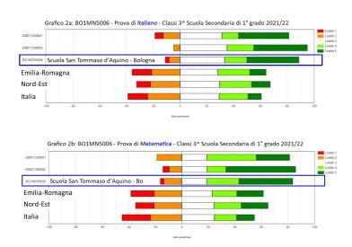 grafici Medie per sito ITA e MATE small